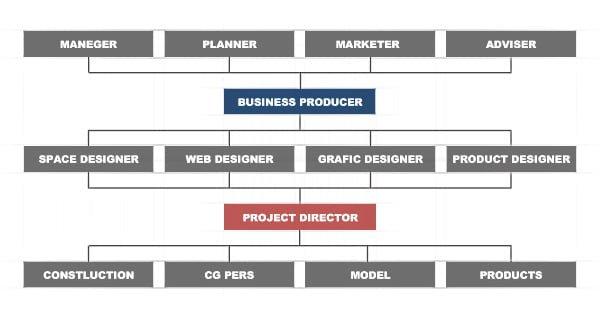 ビジネスプロデューサーを中心にしたネットワーク